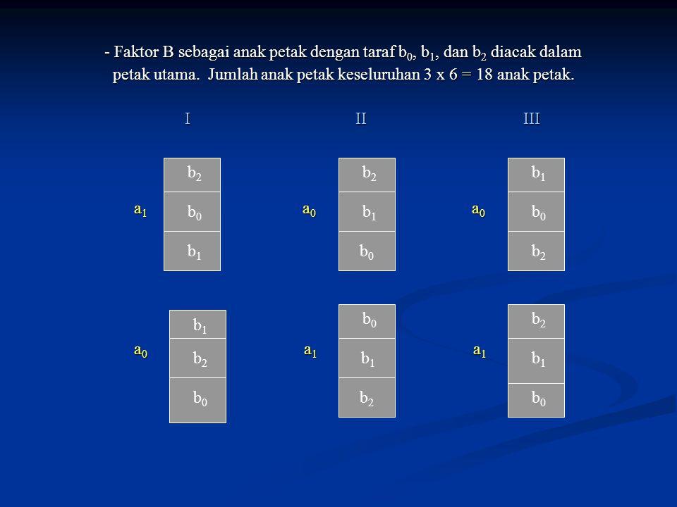 - Faktor B sebagai anak petak dengan taraf b 0, b 1, dan b 2 diacak dalam - Faktor B sebagai anak petak dengan taraf b 0, b 1, dan b 2 diacak dalam petak utama.