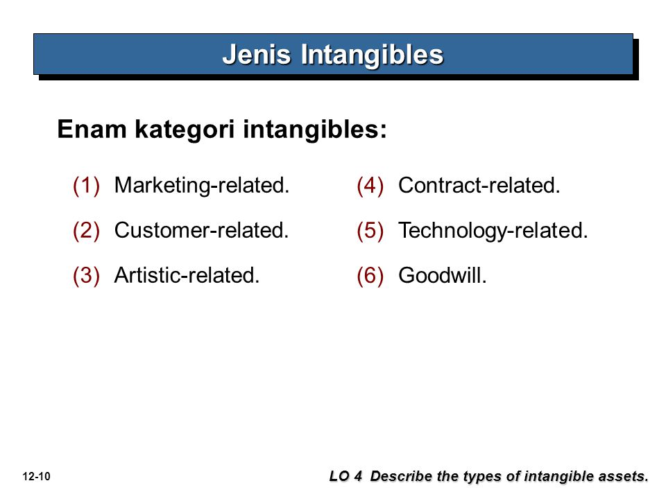 12-10 Jenis Intangibles LO 4 Describe the types of intangible assets. Enam kategori intangibles: (1)Marketing-related. (2)Customer-related. (3)Artisti