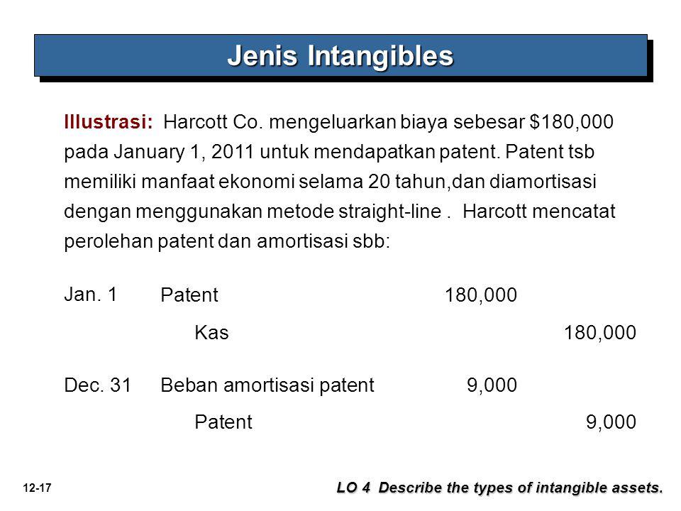 12-17 Jenis Intangibles LO 4 Describe the types of intangible assets. Illustrasi: Harcott Co. mengeluarkan biaya sebesar $180,000 pada January 1, 2011