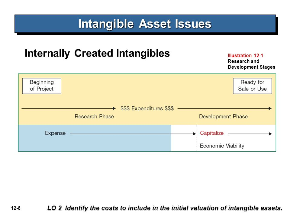 12-17 Jenis Intangibles LO 4 Describe the types of intangible assets.