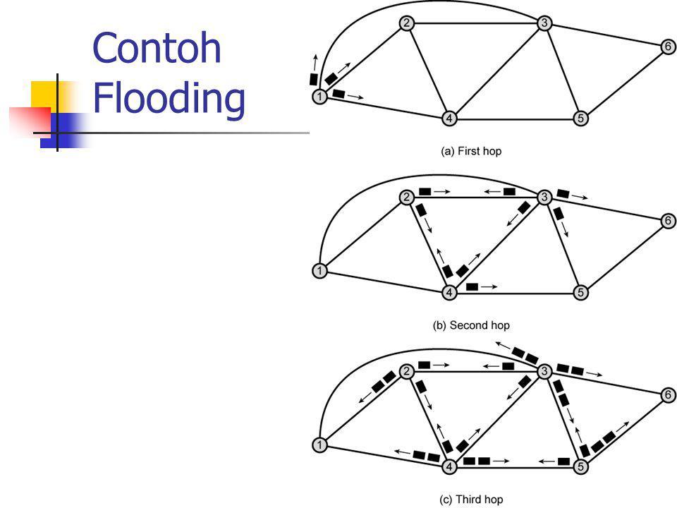 Properties of Flooding Semua rute yang mungkin dicoba Sangat sempurna Sedikitnya satu paket akan dapat diambil hop count route terkecil Dapat digunakan set up virtual circuit Semua node dilewati Sangat berguna untuk mendistribusikan informasi (Contoh: routing)