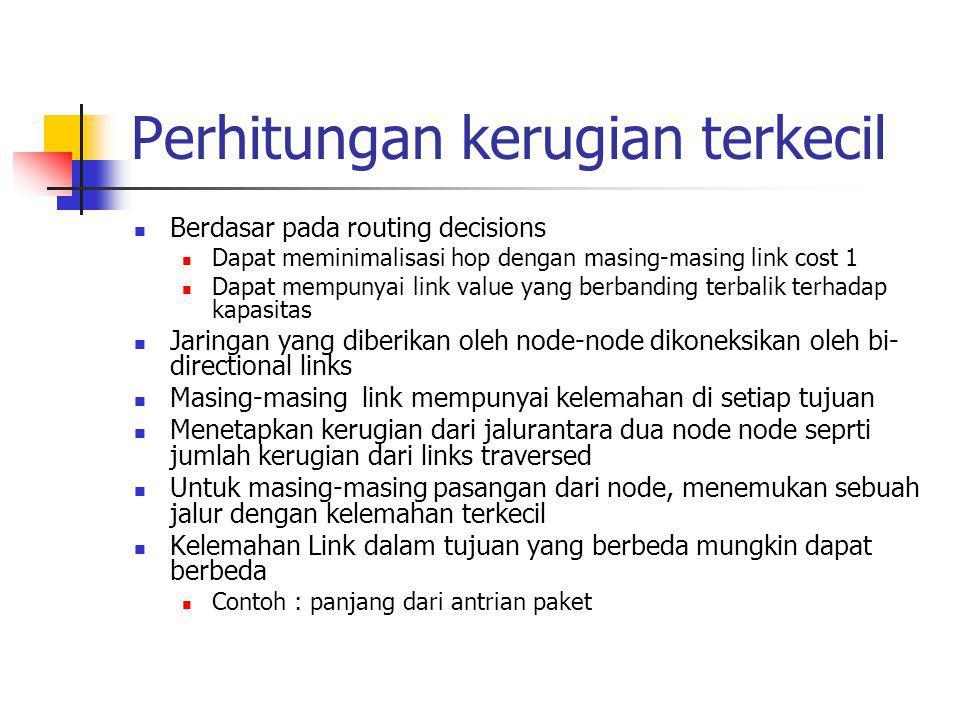 Definisi algoritma Dijkstra Menemukan jalur terpendek dari sumber node yang diberikan ke semua node yang lain, Find shortest paths from given source node to all other nodes, dengn mengembangkan jalur yang dibutuhkan dari penambahan panjang jalur N =set of nodes dalam jaringan s =sumber node T =set of node yang paling jauh berdasarkan algoritma w(i, j) =beban link dari node i ke node j w(i, i) = 0 w(i, j) =  jika dua node tidak terhubung secara langsung w(i, j)  0 jika dua node terhubung secara langsung L(n) = biaya dari least-cost path dari node s dsampai node n yang diketahui Pada akhirnya, L(n) adalah biaya dari least-cost path dari s ke n