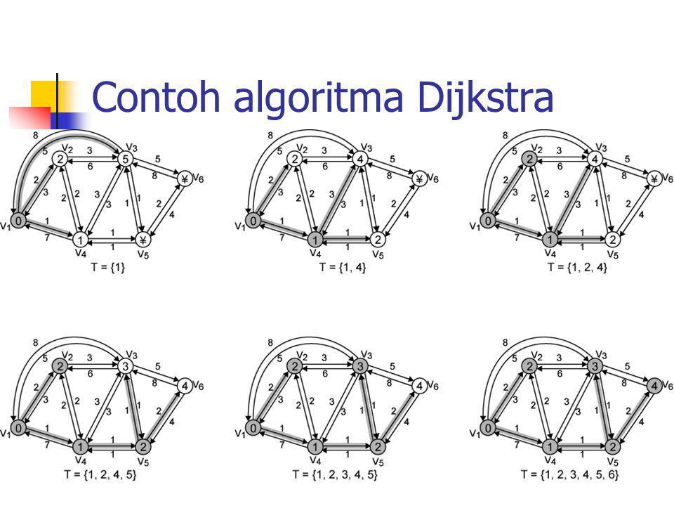 Penyeleseian dari Algoritma Dijkstra It er ati on TL(2)PathL(3)PathL(4)PathL(5)PathL(6 ) Path 1{1}21–251-311–4  -  - 2{1,4}21–241-4-311–421-4–5  - 3{1, 2, 4}21–241-4-311–421-4–5  - 4{1, 2, 4, 5} 21–231-4-5– 3 11–421-4–541-4-5–6 5{1, 2, 3, 4, 5} 21–231-4-5– 3 11–421-4–541-4-5–6 6{1, 2, 3, 4, 5, 6} 21-231-4-5- 3 11-421-4–541-4-5-6