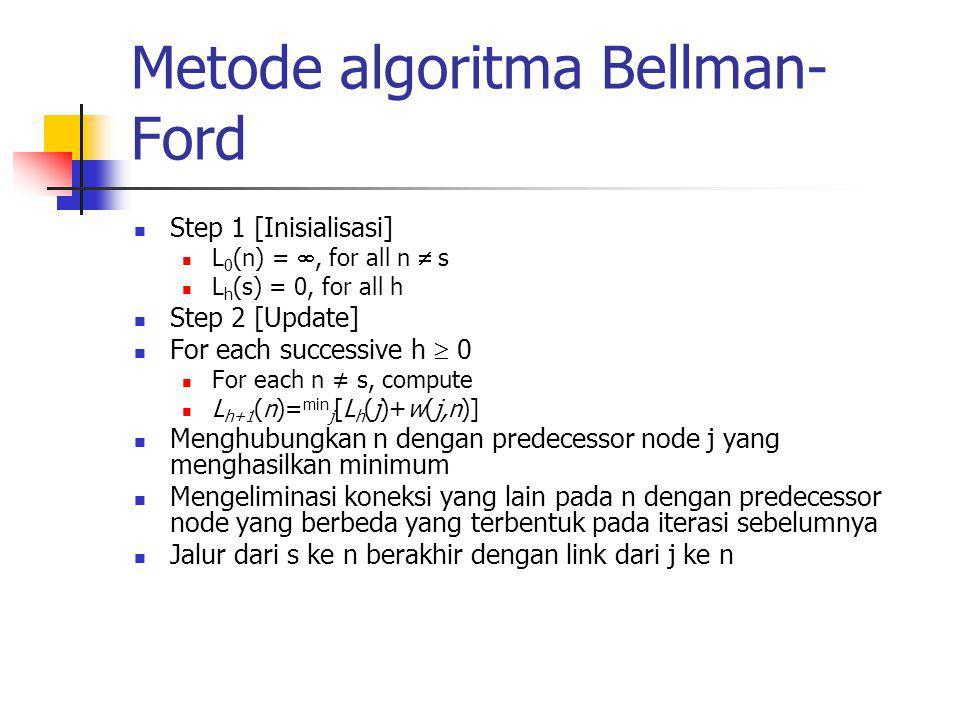 Catatan algoritma Bellman- Ford Pada masing-masing iterasi dari step 2 dengan h=K dan untuk masing-masing tujuan node n, algoritma mengkompare jalur dari s ke n dengan panjang K=1 dengan jalur dari iteresi sebelumnya Jika jalur sebelumnya terpendek maka ditahan Sebaliknya jalur baru ditetapkan