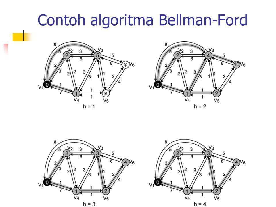 Contoh penyeleseian Bellman-Ford hL h (2 ) Pat h L h (3 ) PathL h (4 ) Pat h L h (5 ) PathL h (6 ) Path 0  -  -  -  -  - 121-251-311-4  -  - 221-241-4-311-421-4- 5 101-3-6 321-231-4-5- 3 11-421-4- 5 41-4-5-6 421-231-4-5- 3 11-421-4- 5 41-4-5-6