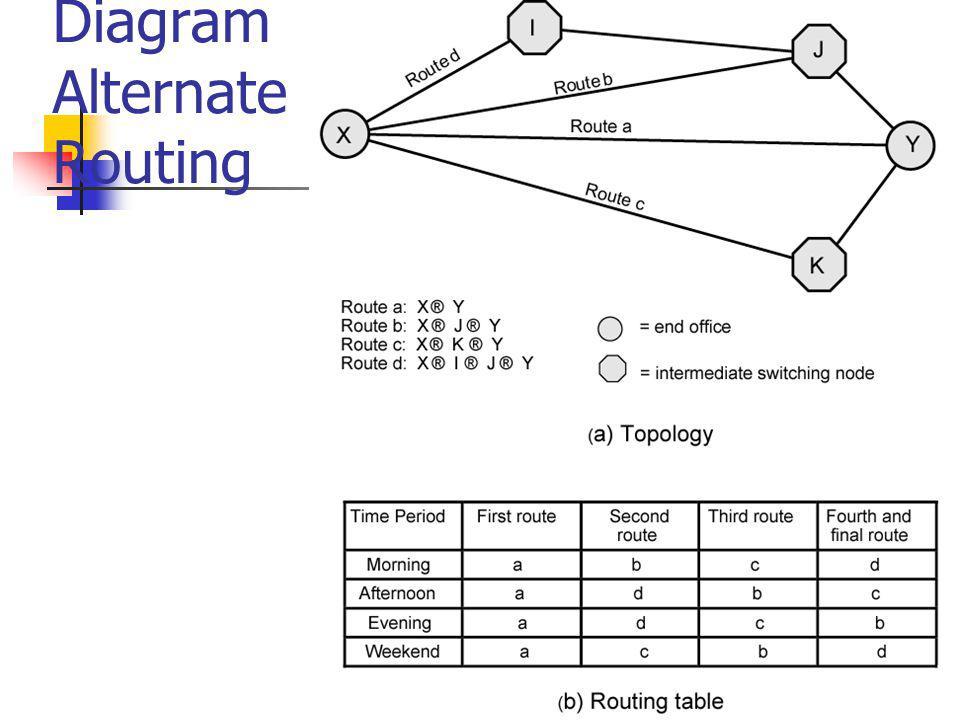 Routing dalam Packet Switched Network Complex, aspek yang penting pada packet switched networks Karakteristik yang dibutuhkan Ketepatan Kesederhanaan Ketahanan Stabilitas Fairness Optimalisasi Efisiensi