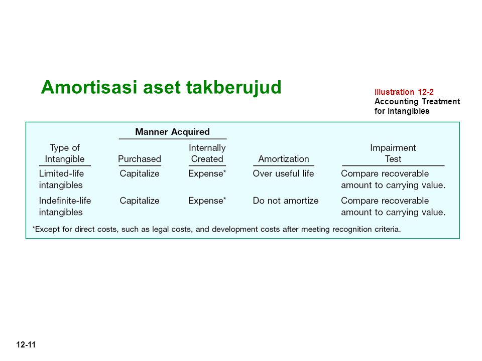 12-11 Illustration 12-2 Accounting Treatment for Intangibles Amortisasi aset takberujud
