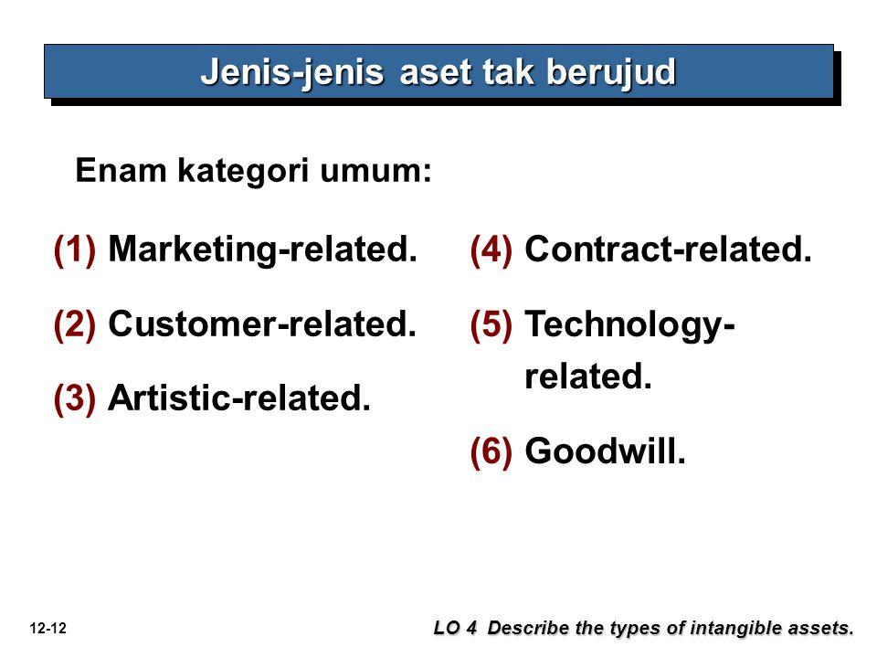 12-12 Jenis-jenis aset tak berujud LO 4 Describe the types of intangible assets. Enam kategori umum: (1) (1)Marketing-related. (2) (2)Customer-related
