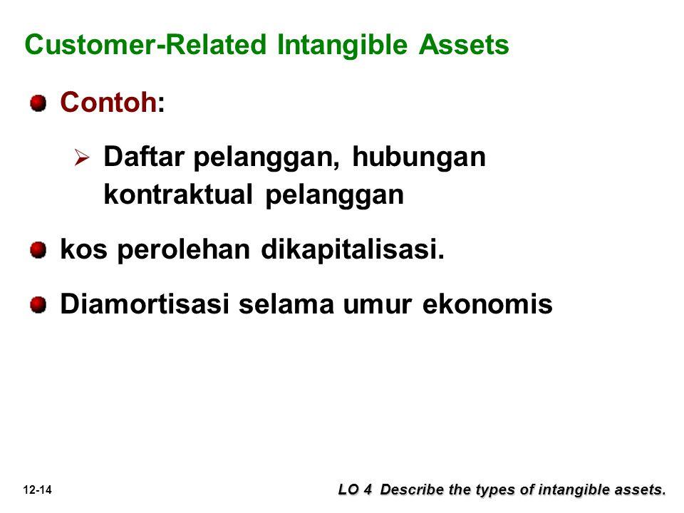 12-14 LO 4 Describe the types of intangible assets. Customer-Related Intangible Assets Contoh:   Daftar pelanggan, hubungan kontraktual pelanggan ko