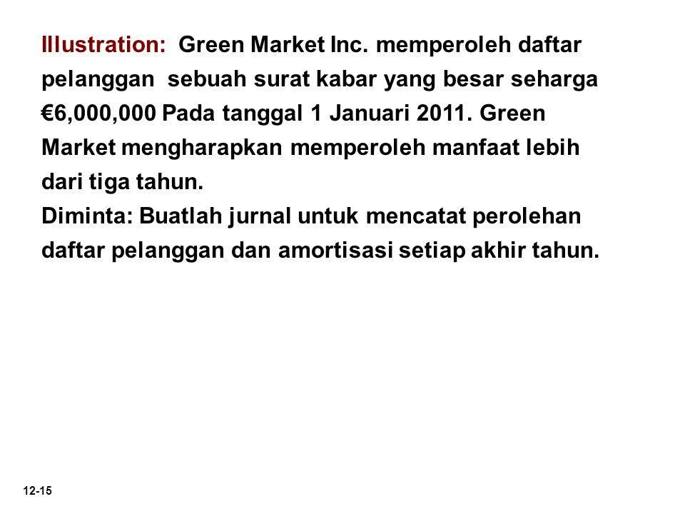 12-15 Illustration: Green Market Inc. memperoleh daftar pelanggan sebuah surat kabar yang besar seharga €6,000,000 Pada tanggal 1 Januari 2011. Green
