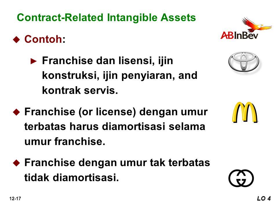 12-17 LO 4 Contract-Related Intangible Assets   Contoh: ► ► Franchise dan lisensi, ijin konstruksi, ijin penyiaran, and kontrak servis.   Franchis