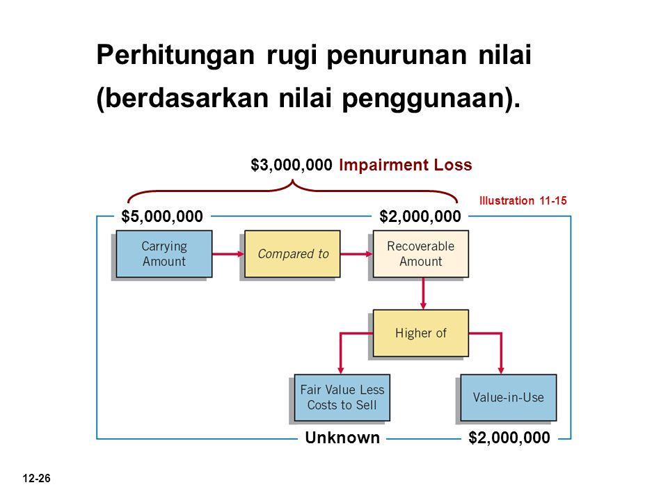 12-26 Illustration 11-15 $5,000,000$2,000,000 Unknown$2,000,000 $3,000,000 Impairment Loss Perhitungan rugi penurunan nilai (berdasarkan nilai penggun