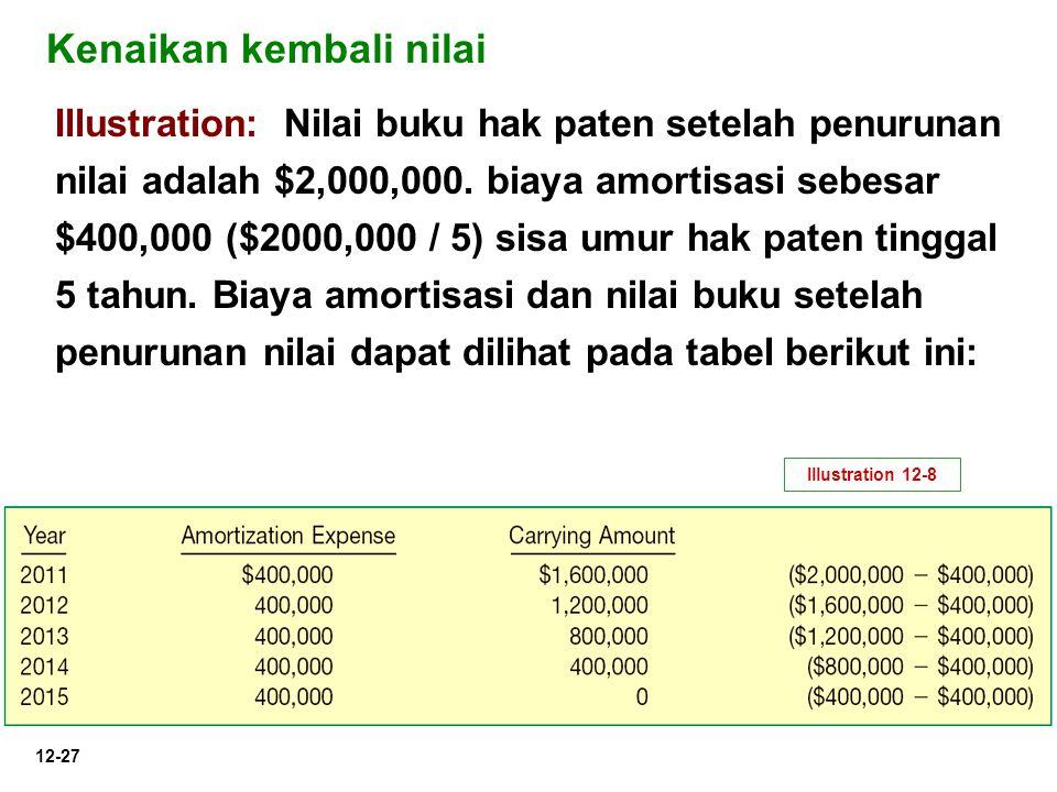 12-27 Illustration: Nilai buku hak paten setelah penurunan nilai adalah $2,000,000. biaya amortisasi sebesar $400,000 ($2000,000 / 5) sisa umur hak pa