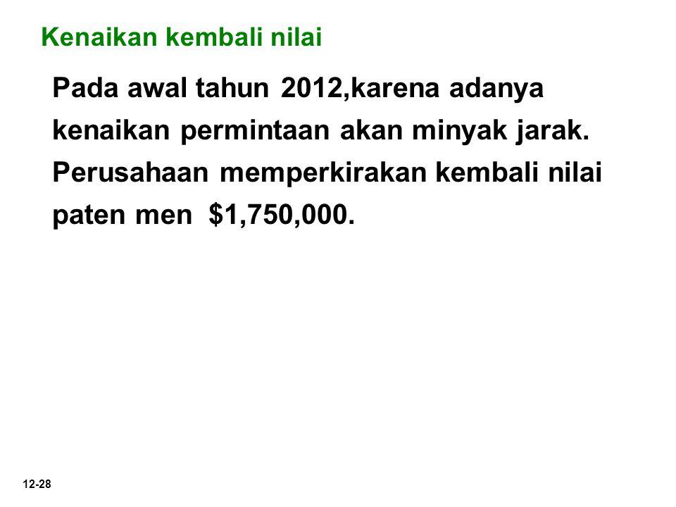 12-28 Pada awal tahun 2012,karena adanya kenaikan permintaan akan minyak jarak. Perusahaan memperkirakan kembali nilai paten men $1,750,000. Kenaikan