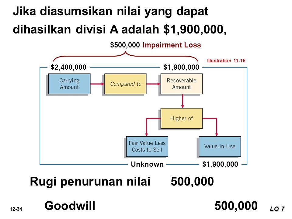 12-34 Illustration 11-15 $2,400,000$1,900,000 Unknown$1,900,000 Jika diasumsikan nilai yang dapat dihasilkan divisi A adalah $1,900,000, LO 7 $500,000