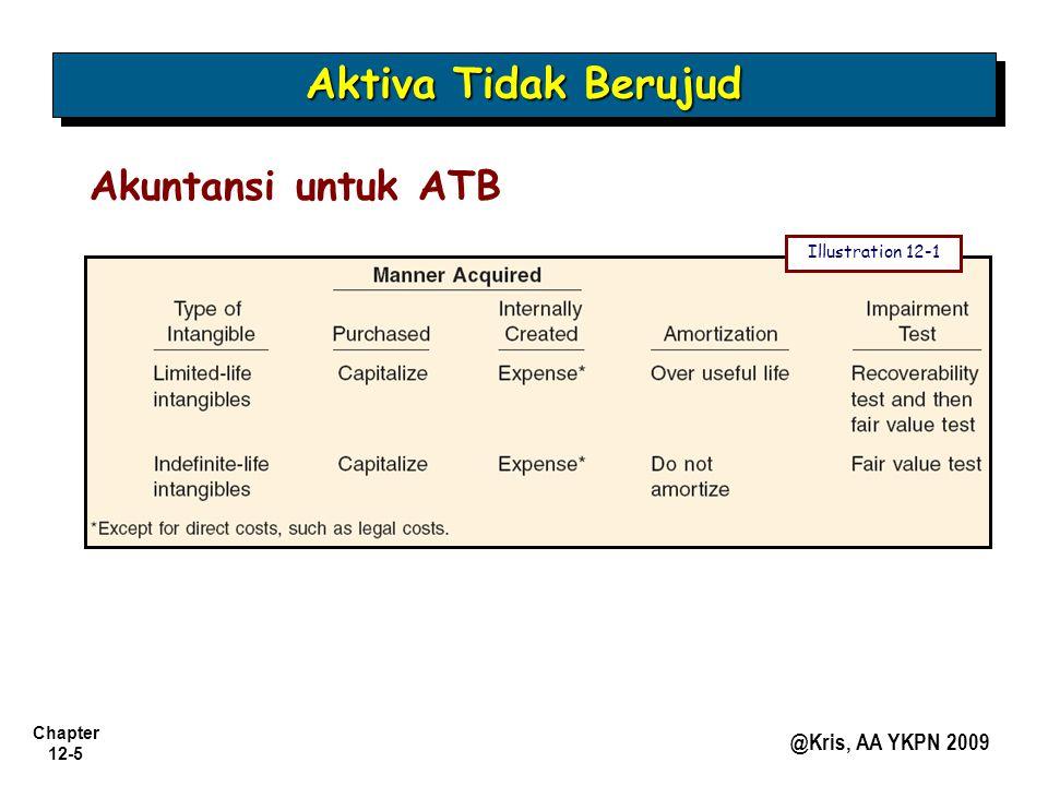 Chapter 12-5 @Kris, AA YKPN 2009 Aktiva Tidak Berujud Akuntansi untuk ATB Illustration 12-1