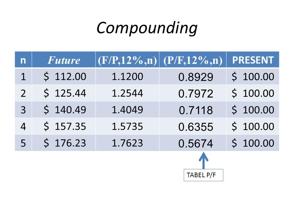 Compounding n Future(F/P,12%,n)(P/F,12%,n) PRESENT 1 $ 112.001.1200 0.8929 $ 100.00 2 $ 125.441.2544 0.7972 $ 100.00 3 $ 140.491.4049 0.7118 $ 100.00