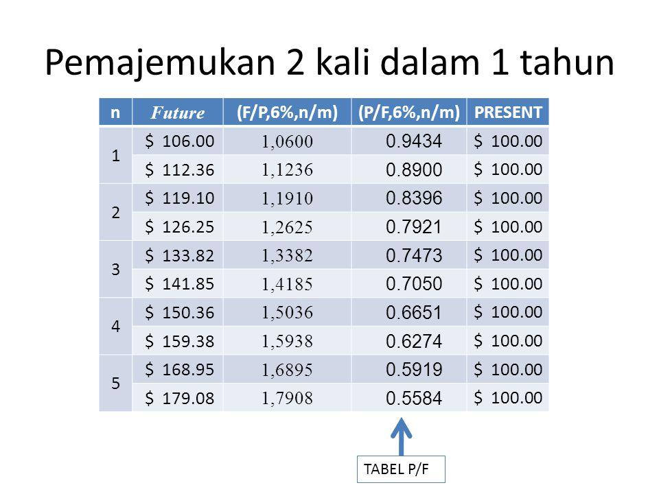 Pemajemukan 2 kali dalam 1 tahun n Future (F/P,6%,n/m)(P/F,6%,n/m)PRESENT 1 $ 106.00 1,0600 0.9434 $ 100.00 $ 112.36 1,1236 0.8900 $ 100.00 2 $ 119.10