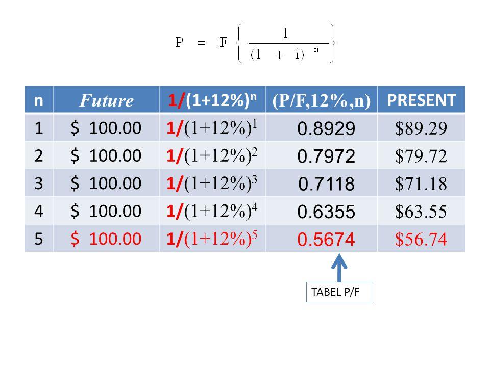 n Future 1/(1+12%) n (P/F,12%,n) PRESENT 1$ 100.001/ (1+12%) 1 0.8929 $89.29 2$ 100.001/ (1+12%) 2 0.7972 $79.72 3$ 100.001/ (1+12%) 3 0.7118 $71.18 4