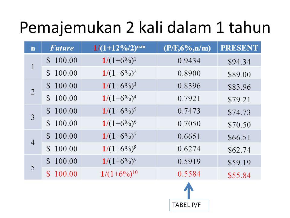 Pemajemukan 2 kali dalam 1 tahun nFuture1/(1+12%/2) n.m (P/F,6%,n/m)PRESENT 1 $ 100.001/(1+6%) 1 0.9434 $94.34 $ 100.001/(1+6%) 2 0.8900 $89.00 2 $ 10