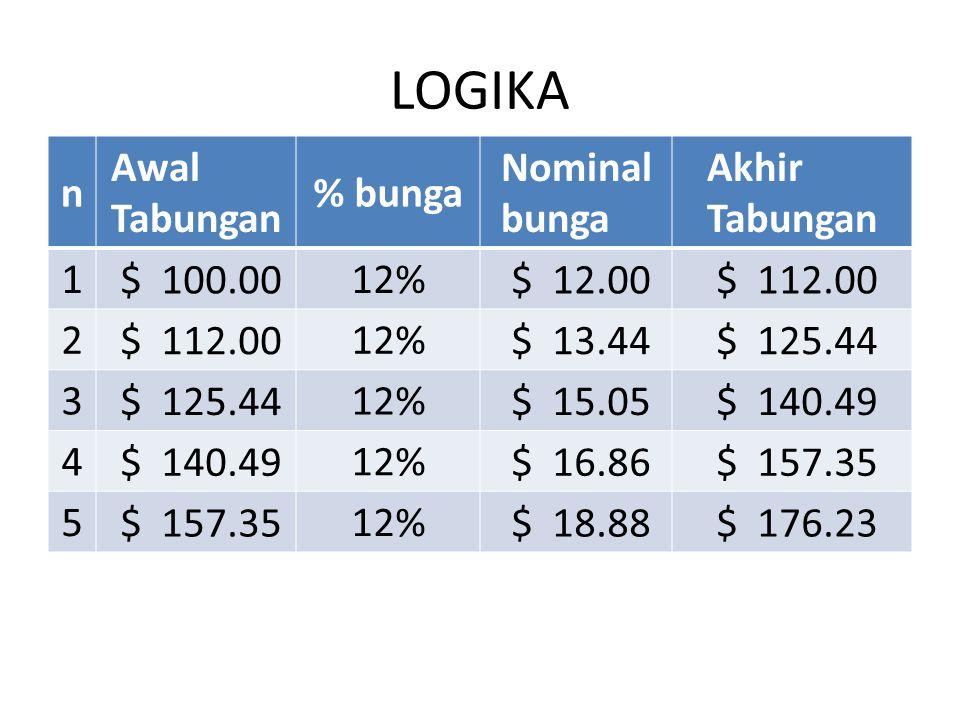 LOGIKA n Awal Tabungan % bunga Nominal bunga Akhir Tabungan 1 $ 100.00 12% $ 12.00 $ 112.00 2 12% $ 13.44 $ 125.44 3 12% $ 15.05 $ 140.49 4 12% $ 16.8
