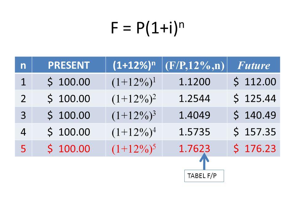 F = P(1+i) n nPRESENT(1+12%) n (F/P,12%,n)Future 1$ 100.00 (1+12%) 1 1.1200 $ 112.00 2$ 100.00 (1+12%) 2 1.2544 $ 125.44 3$ 100.00 (1+12%) 3 1.4049 $