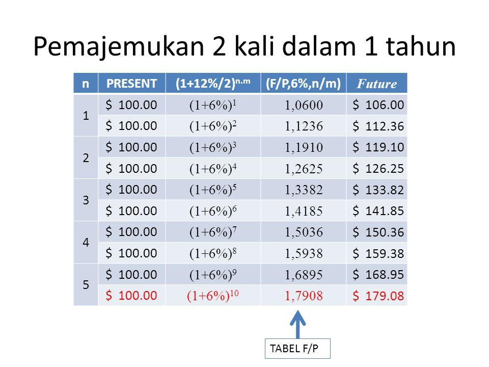 Pemajemukan 2 kali dalam 1 tahun nPRESENT(1+12%/2) n.m (F/P,6%,n/m) Future 1 $ 100.00 (1+6%) 1 1,0600 $ 106.00 $ 100.00 (1+6%) 2 1,1236 $ 112.36 2 $ 1