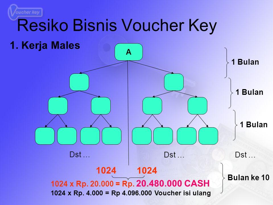 A 1 Bulan Bulan ke 10 Dst … 1024 1024 x Rp. 20.000 = Rp. 20.480.000 CASH 1024 x Rp. 4.000 = Rp 4.096.000 Voucher isi ulang Resiko Bisnis Voucher Key 1