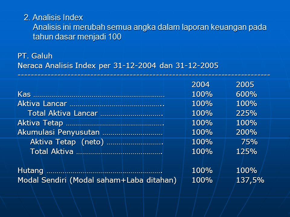 2. Analisis Index Analisis ini merubah semua angka dalam laporan keuangan pada tahun dasar menjadi 100 PT. Galuh Neraca Analisis Index per 31-12-2004