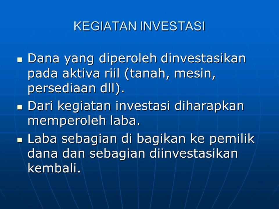 KEGIATAN INVESTASI Dana yang diperoleh dinvestasikan pada aktiva riil (tanah, mesin, persediaan dll). Dana yang diperoleh dinvestasikan pada aktiva ri