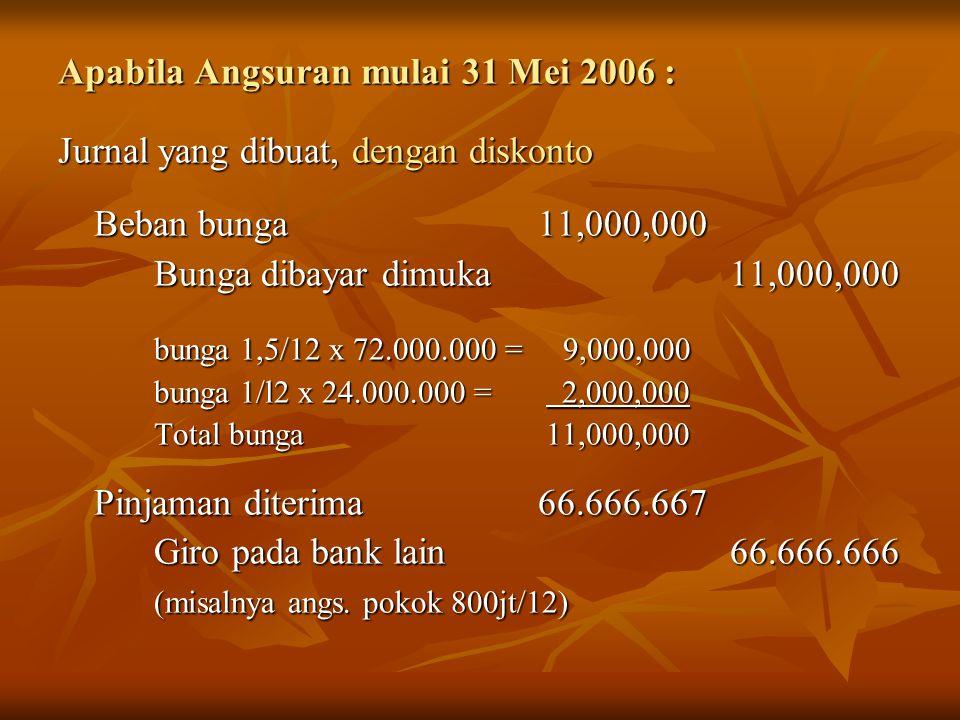Apabila Angsuran mulai 31 Mei 2006 : Jurnal yang dibuat, dengan diskonto Beban bunga 11,000,000 Bunga dibayar dimuka11,000,000 bunga 1,5/12 x 72.000.0