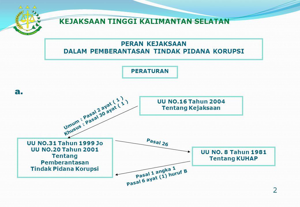 PERAN KEJAKSAAN DALAM PEMBERANTASAN TINDAK PIDANA KORUPSI PERATURAN UU NO.16 Tahun 2004 Tentang Kejaksaan UU NO.31 Tahun 1999 Jo UU NO.20 Tahun 2001 T