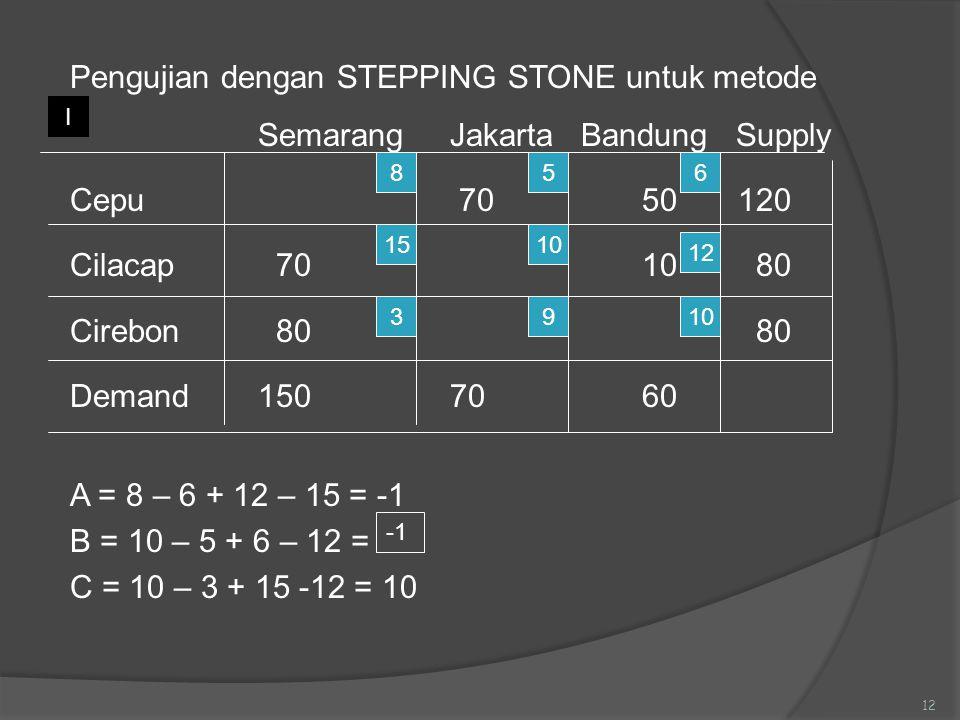 Pengujian dengan STEPPING STONE untuk metode SemarangJakarta Bandung Supply Cepu 70 50120 Cilacap 7010 80 Cirebon 80 80 Demand1507060 A = 8 – 6 + 12 –