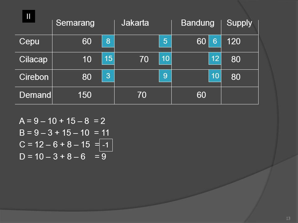 Semarang Jakarta BandungSupply Cepu 60 60120 Cilacap 10 70 80 Cirebon 80 80 Demand1507060 A = 9 – 10 + 15 – 8 = 2 B = 9 – 3 + 15 – 10 = 11 C = 12 – 6