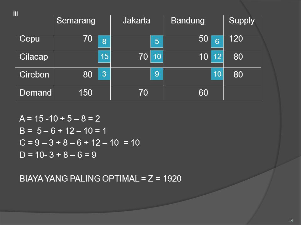 Semarang Jakarta Bandung Supply Cepu 70 50120 Cilacap 70 10 80 Cirebon 80 80 Demand1507060 A = 15 -10 + 5 – 8 = 2 B = 5 – 6 + 12 – 10 = 1 C = 9 – 3 +