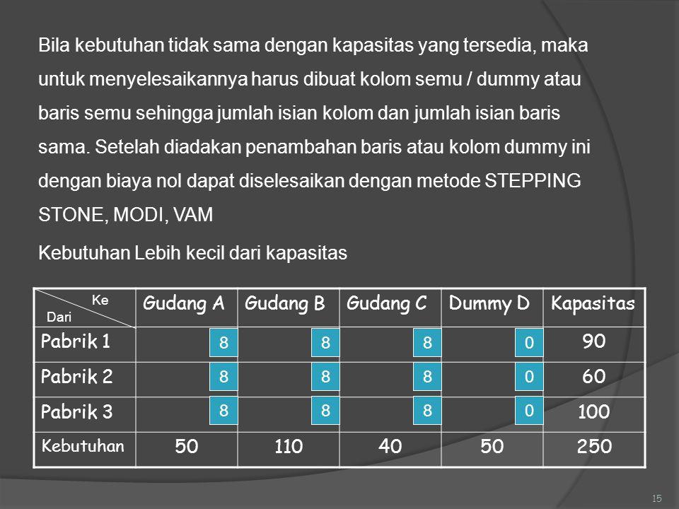 Gudang AGudang BGudang CDummy DKapasitas Pabrik 190 Pabrik 260 Pabrik 3100 Kebutuhan 501104050250 15 Bila kebutuhan tidak sama dengan kapasitas yang t