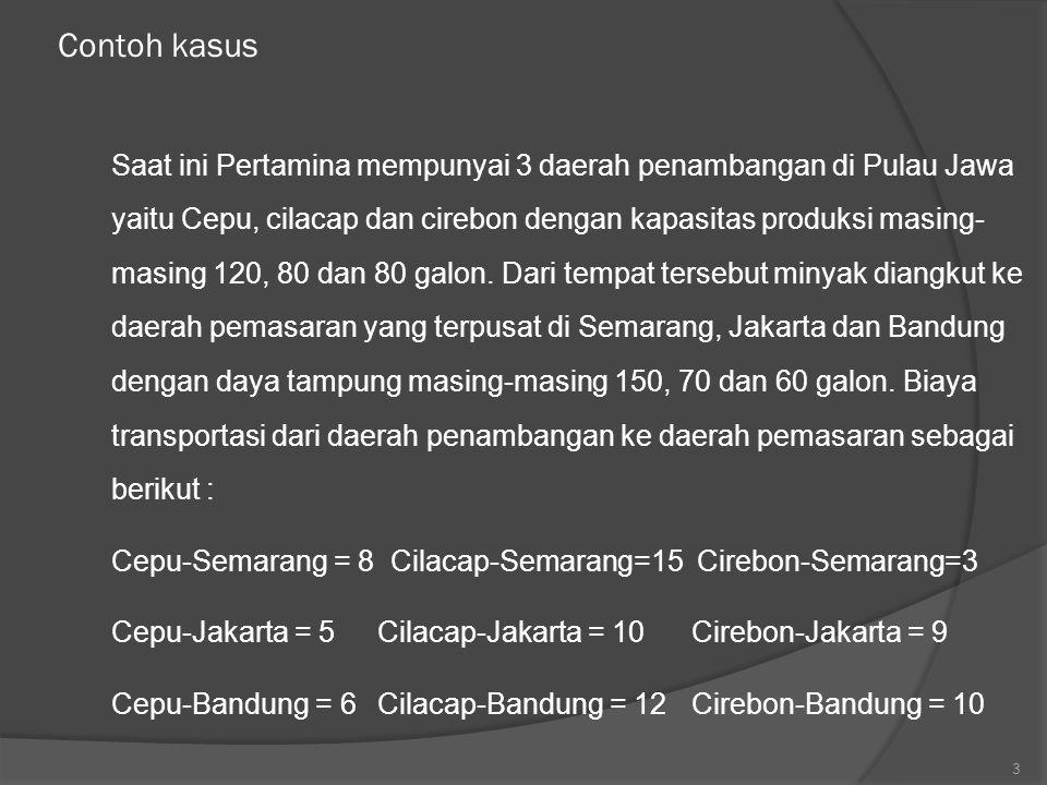 Semarang Jakarta Bandung Supply Cepu 70 50120 Cilacap 70 10 80 Cirebon 80 80 Demand1507060 A = 15 -10 + 5 – 8 = 2 B = 5 – 6 + 12 – 10 = 1 C = 9 – 3 + 8 – 6 + 12 – 10 = 10 D = 10- 3 + 8 – 6 = 9 BIAYA YANG PALING OPTIMAL = Z = 1920 14 15 3 85 10 9 6 12 10 iii
