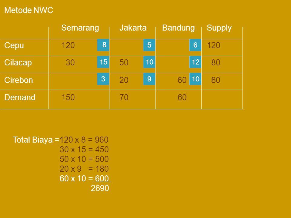 Metode NWC SemarangJakarta BandungSupply Cepu120120 Cilacap 3050 80 Cirebon2060 80 Demand1507060 15 3 5 10 9 6 12 10 88 Total Biaya =120 x 8 = 960 30