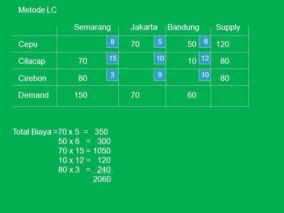 Metode LC SemarangJakarta BandungSupply Cepu7050120 Cilacap 7010 80 Cirebon 80 80 Demand1507060 8 15 3 5 10 9 12 10 6 Total Biaya =70 x 5 = 350 50 x 6