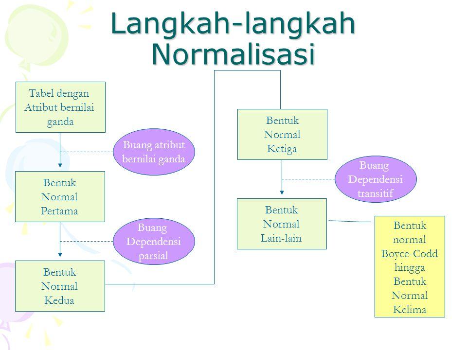 Langkah-langkah Normalisasi Tabel dengan Atribut bernilai ganda Bentuk Normal Pertama Bentuk Normal Kedua Buang atribut bernilai ganda Buang Dependensi parsial Bentuk Normal Ketiga Bentuk Normal Lain-lain Buang Dependensi transitif Bentuk normal Boyce-Codd hingga Bentuk Normal Kelima