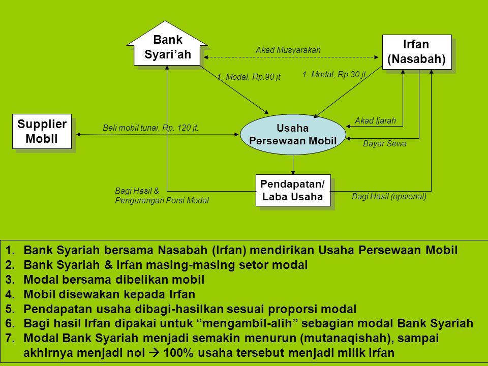 Bank Syari'ah Irfan (Nasabah) Irfan (Nasabah) Usaha Persewaan Mobil 1. Modal, Rp.90 jt 1. Modal, Rp.30 jt Akad Musyarakah Supplier Mobil Supplier Mobi