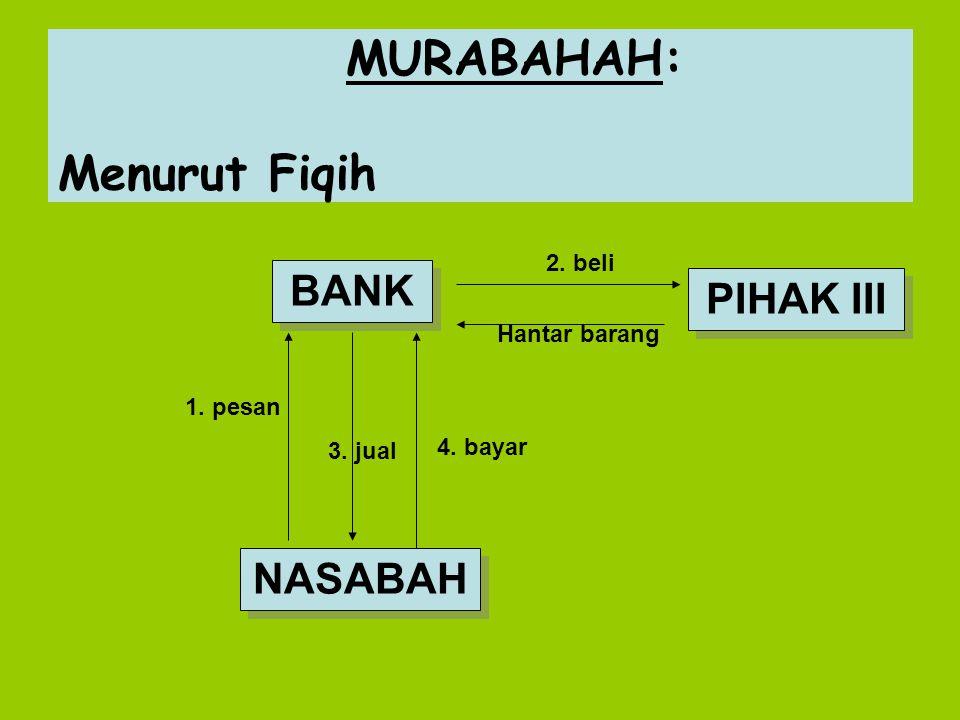MURABAHAH: Menurut Fiqih BANK NASABAH PIHAK III 1. pesan 2. beli Hantar barang 4. bayar 3. jual