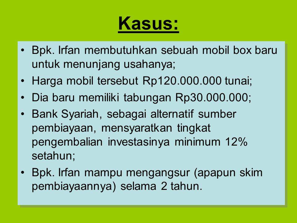 Kasus: Bpk. Irfan membutuhkan sebuah mobil box baru untuk menunjang usahanya; Harga mobil tersebut Rp120.000.000 tunai; Dia baru memiliki tabungan Rp3