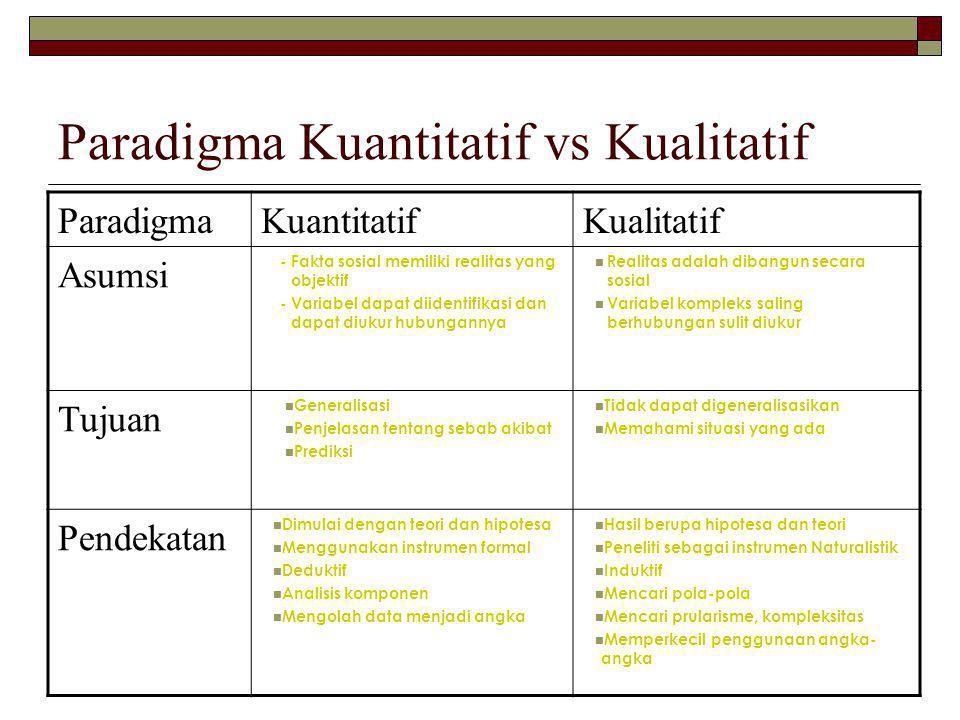 ParadigmaKuantitatifKualitatif Asumsi - Fakta sosial memiliki realitas yang objektif - Variabel dapat diidentifikasi dan dapat diukur hubungannya Real