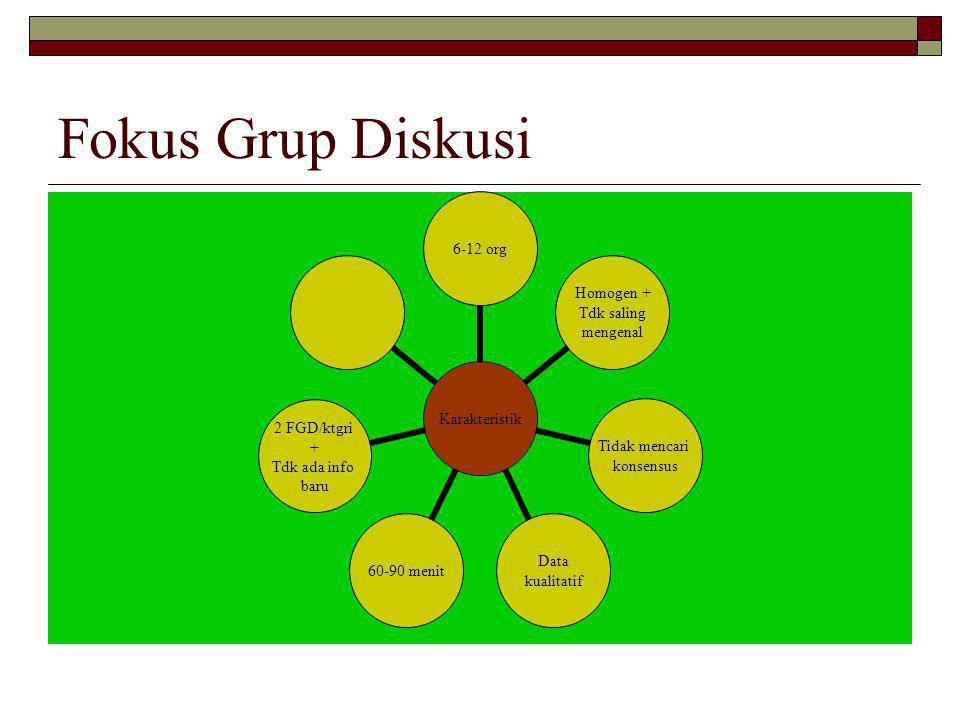 Fokus Grup Diskusi Karakteristik6-12 org Homogen + Tdk saling mengenal Tidak mencari konsensus Data kualitatif 60-90 menit 2 FGD/ktgri + Tdk ada info