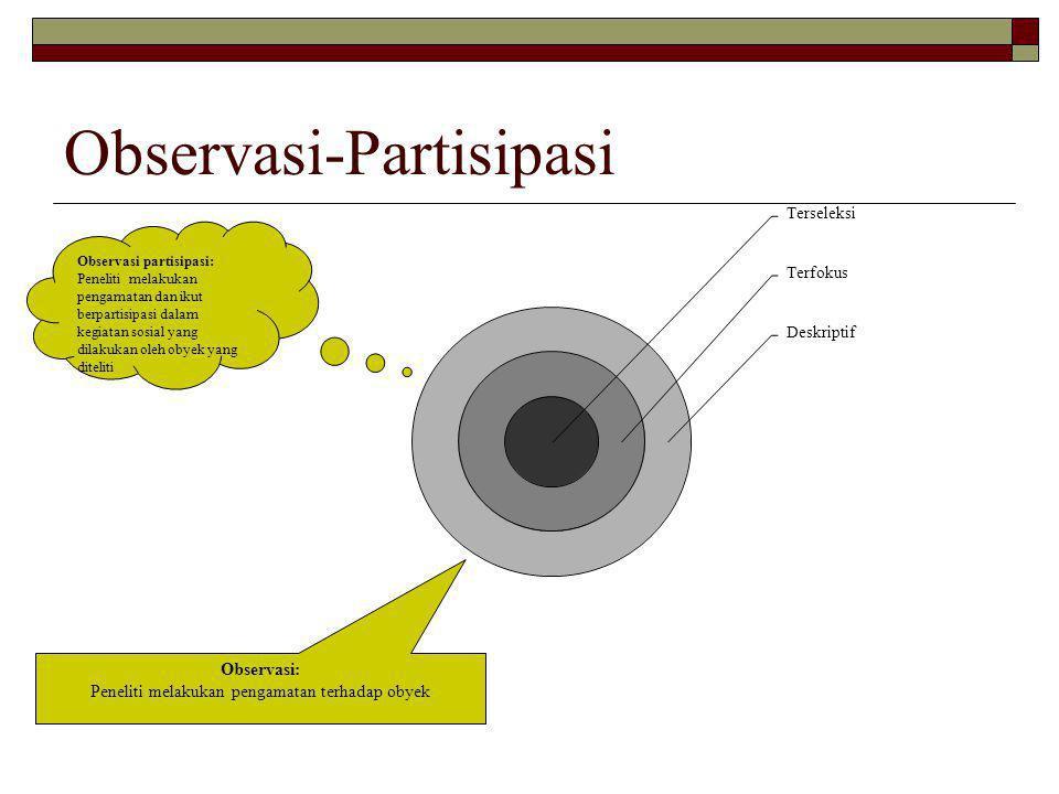 Observasi-Partisipasi Observasi: Peneliti melakukan pengamatan terhadap obyek Observasi partisipasi: Peneliti melakukan pengamatan dan ikut berpartisi