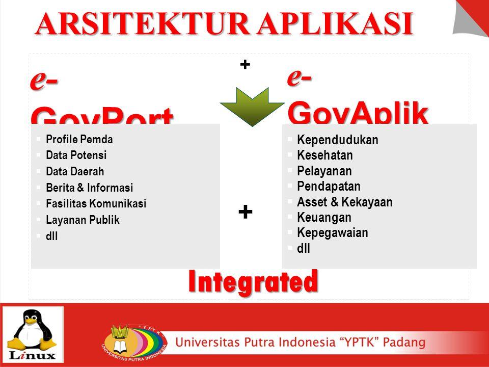 ARSITEKTUR APLIKASI e- GovPort al + e- GovAplik asi + Integrated  Profile Pemda  Data Potensi  Data Daerah  Berita & Informasi  Fasilitas Komunik
