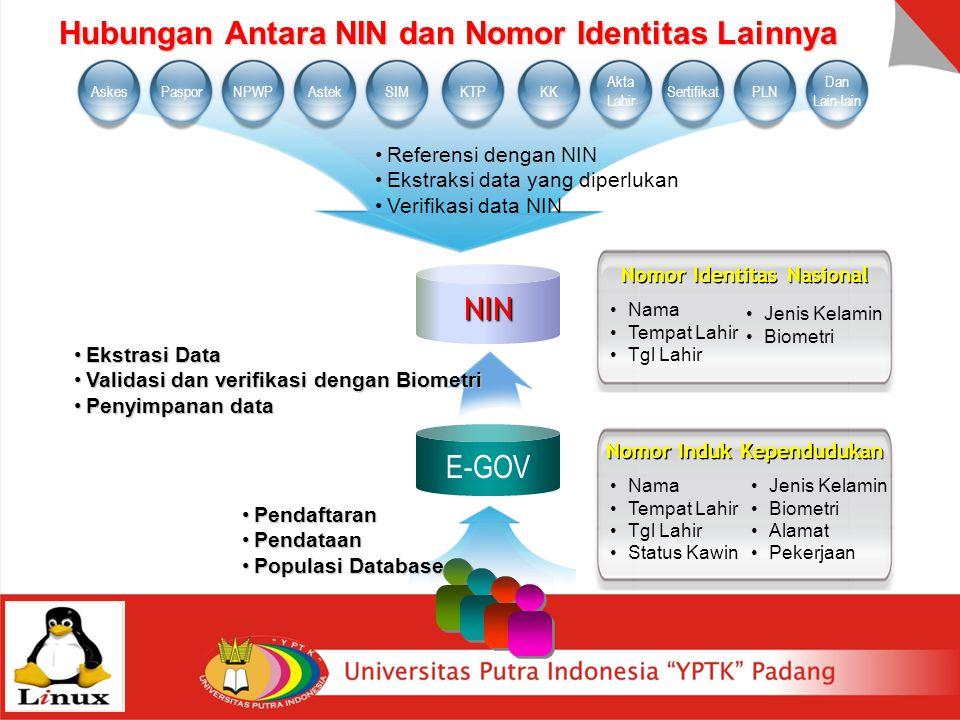 KTPSIMAskesPasporNPWPAstekPLN Dan Lain-lain SertifikatKK Akta Lahir E-GOV NIN Nomor Identitas Nasional Nama Tempat Lahir Tgl Lahir Jenis Kelamin Biome