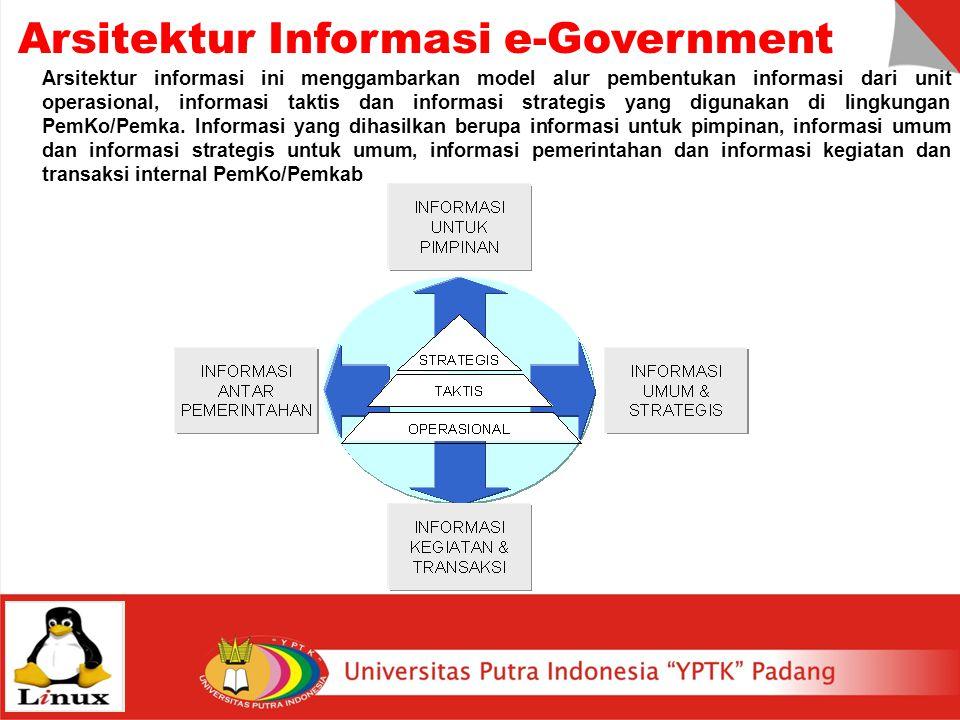 Arsitektur informasi ini menggambarkan model alur pembentukan informasi dari unit operasional, informasi taktis dan informasi strategis yang digunakan di lingkungan PemKo/Pemka.