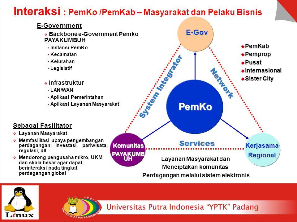  PemKab  Pemprop  Pusat  Internasional  Sister City E-Government  Backbone e-Government Pemko PAYAKUMBUH Instansi PemKo Kecamatan Kelurahan Legi